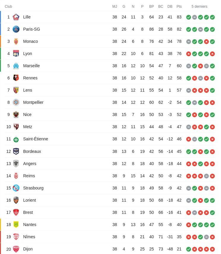 Classement final de la ligue 1 de football saison 2020 2021
