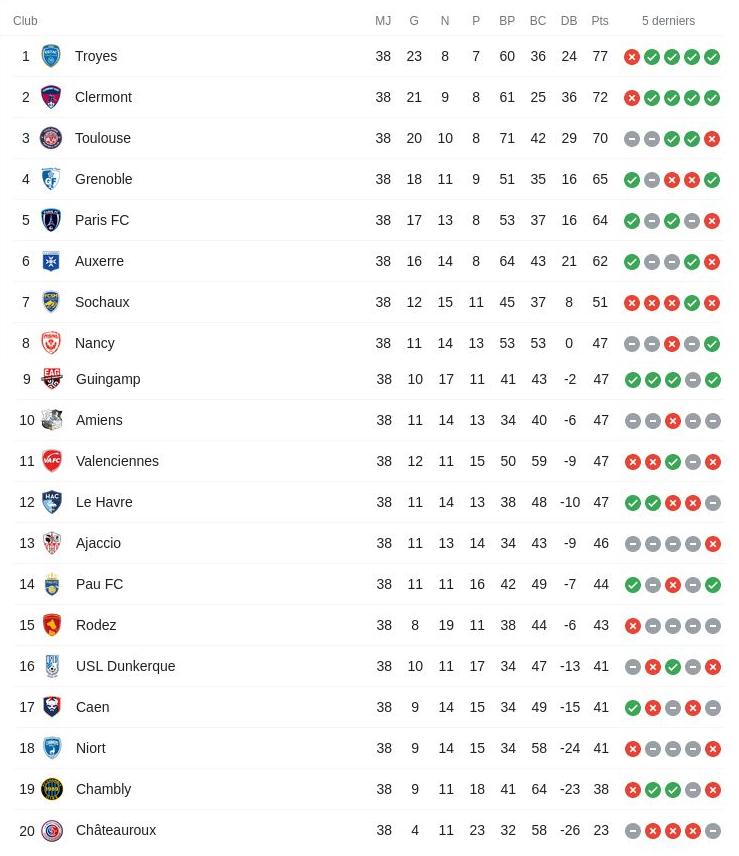 Classement final de la ligue 2 de football saison 2020 2021