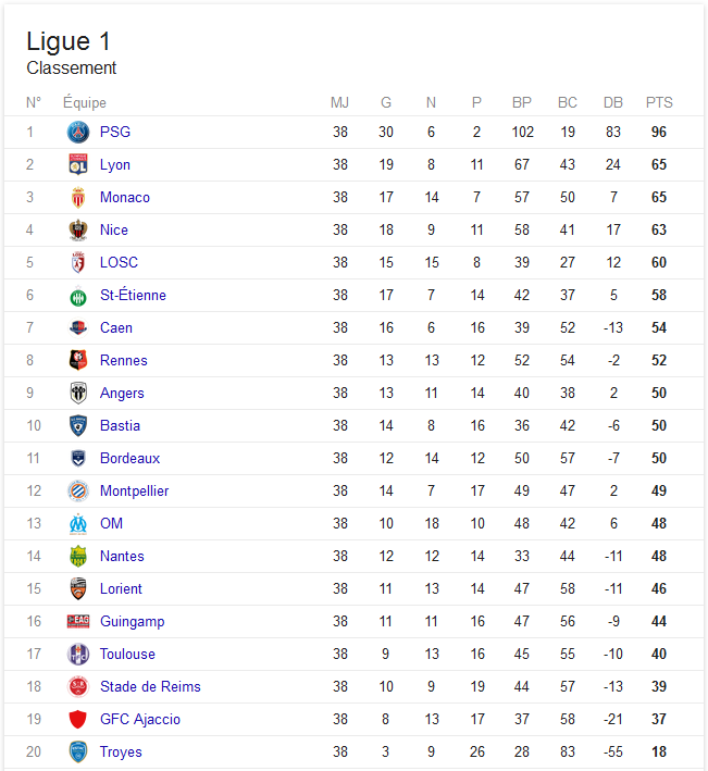 Resultat foot ligue 1 related keywords resultat foot - Resultats coupe de la ligue 1 football ...